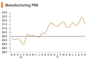 Chart: Manufacturing PMI