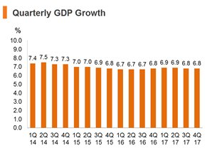 Chart: Quarterly GDP Growth