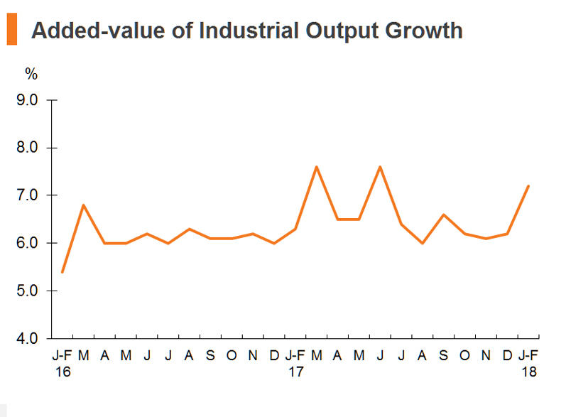 Chart: Added-value of Industrial Output Growth