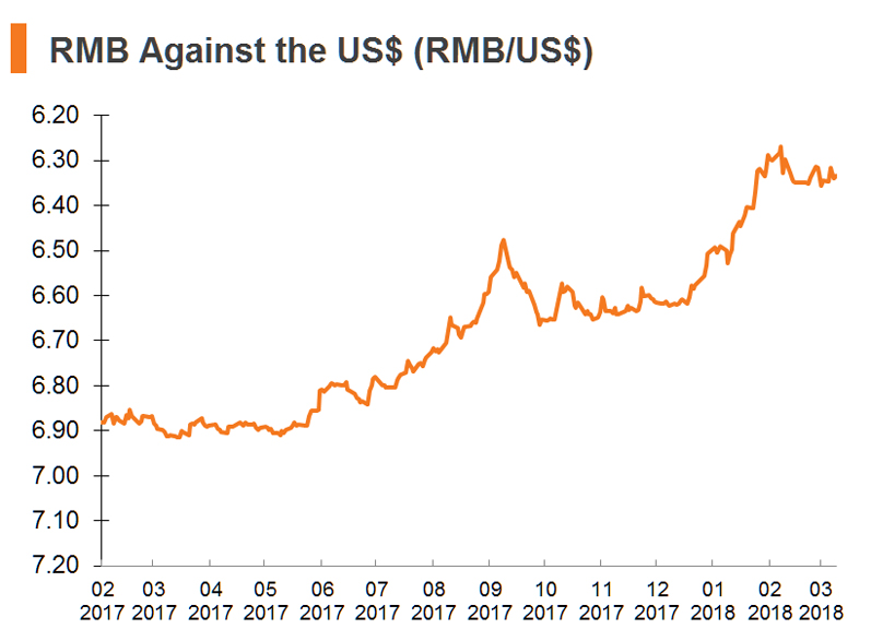 Chart: RMB Against the US$ (RMB_US$)