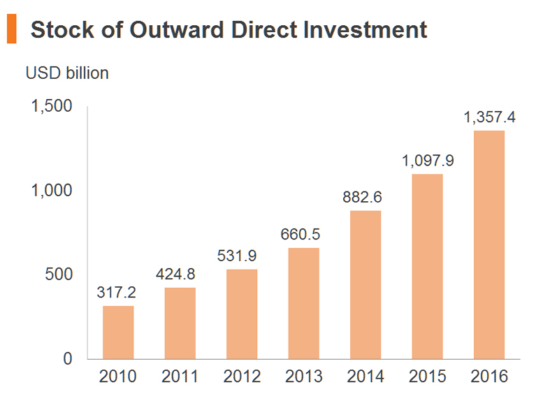 Chart: Stock of Outward Direct Investment