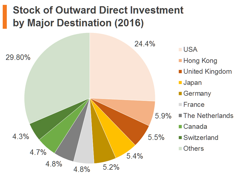 Chart: Stock of Outward Direct Investment by Major Destination (2016)