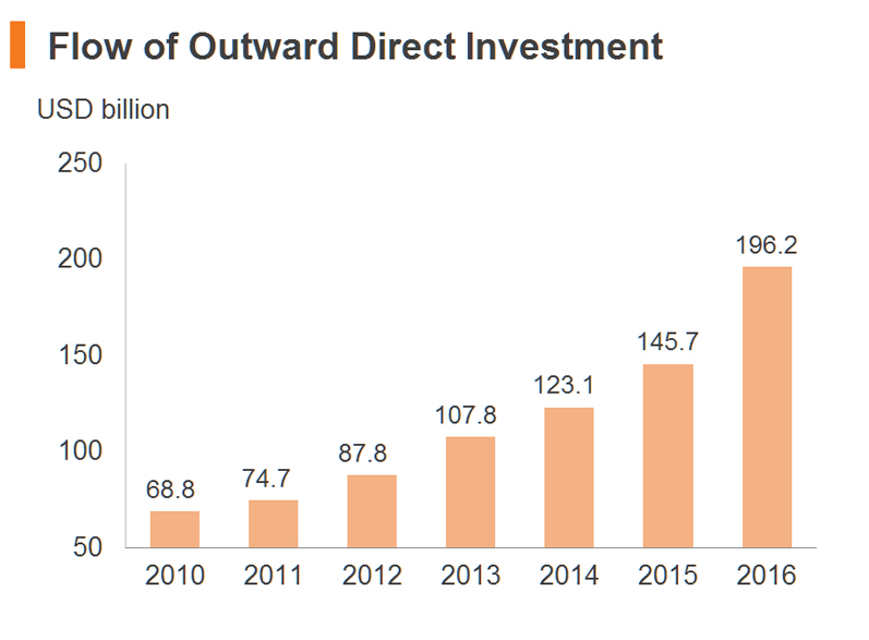 Chart: Flow of Outward Direct Investment