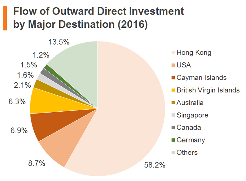 Chart: Flow of Outward Direct Investment by Major Destination (2016)