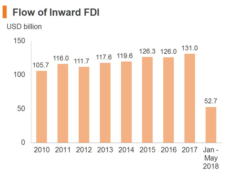 Chart: Flow of Inward FDI