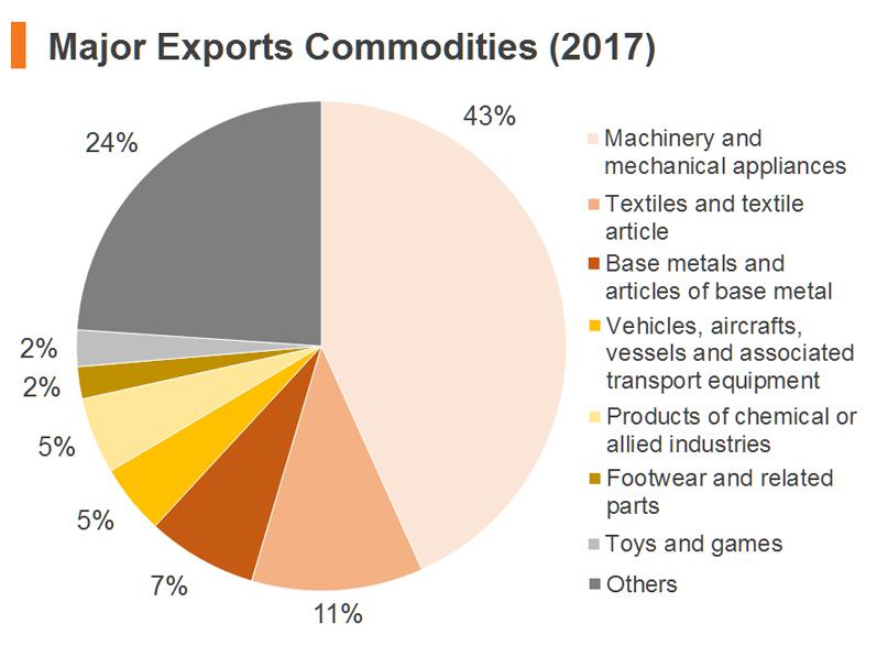 Chart: Major Exports Commodities (2017)