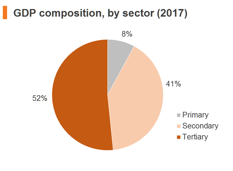 Chart: GDP composition, by sector (2017)