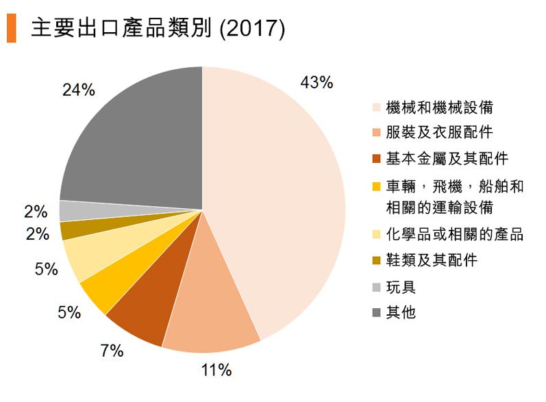 圖:主要出口產品類別 (2017)