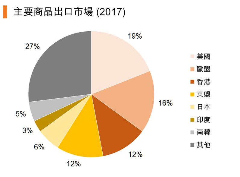 圖:主要商品出口市場 (2017)