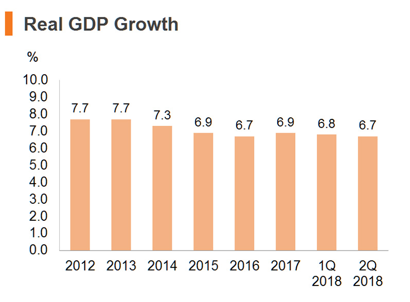Chart: Real GDP Growth