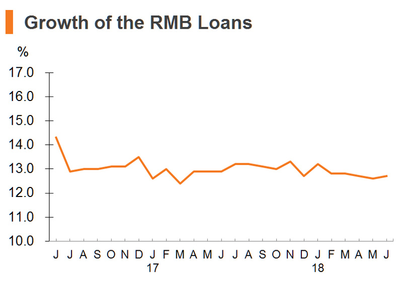 Chart: Growth of the RMB Loans