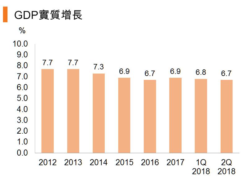 图:GDP实质增长