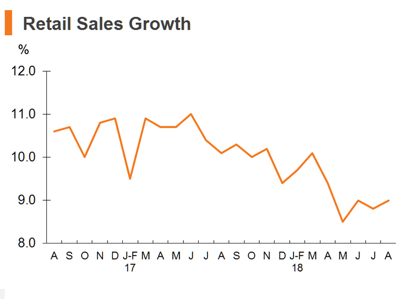 Chart: Retail Sales Growth
