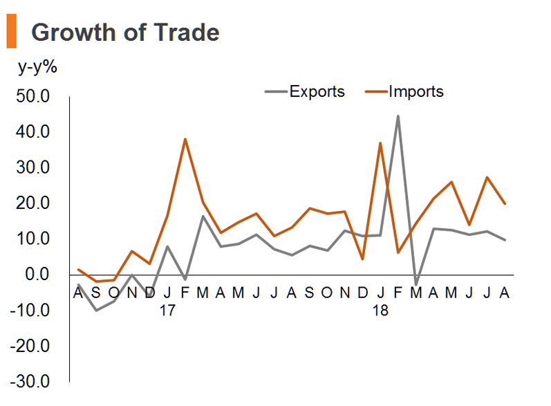 Chart: Growth of Trade