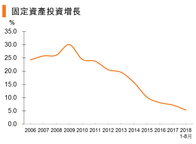 图:固定资产投资增长