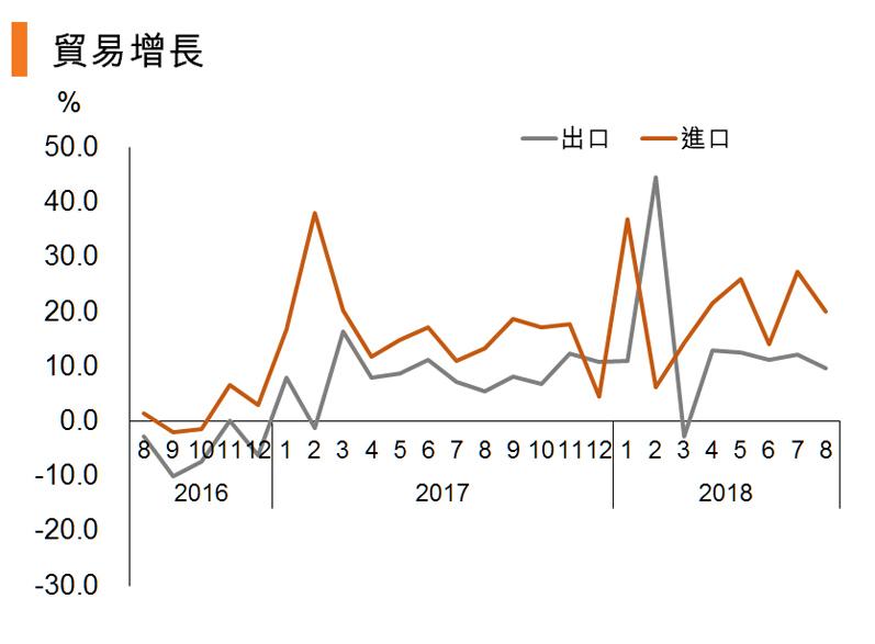 图:贸易增长