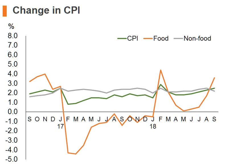 Chart: Change in CPI