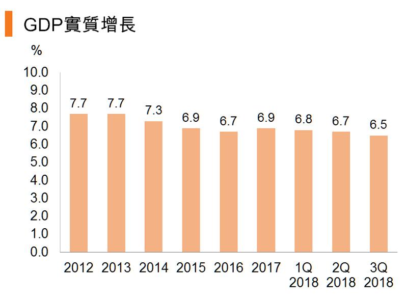圖:GDP實質增長