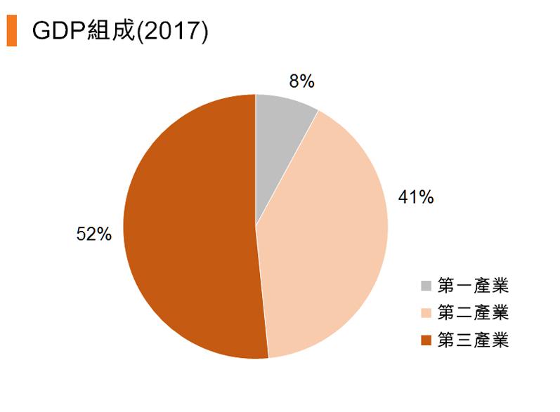 圖:本地生產總值組成 (2017)