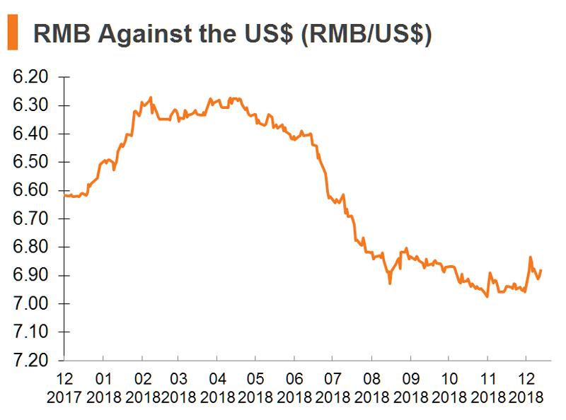 Chart: RMB Against the US$ (RMB_US$) (China)