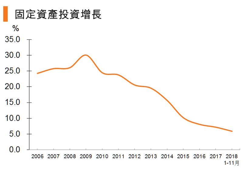 圖:固定資產投資增長 (中國)
