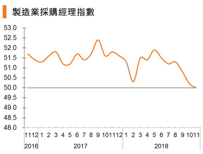 圖:製造業採購經理指數 (中國)