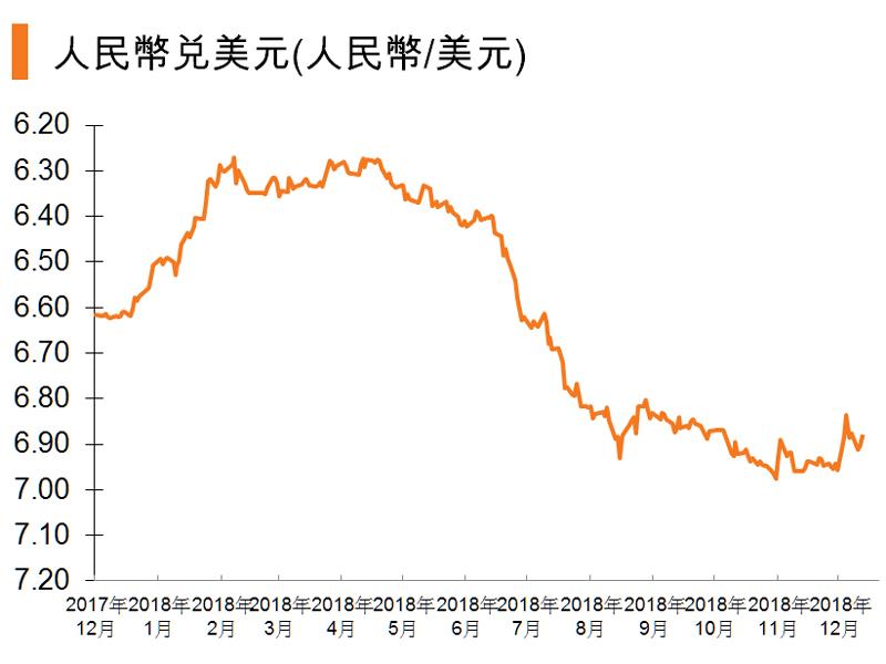 圖:人民幣兌美元(人民幣_美元) (中國)