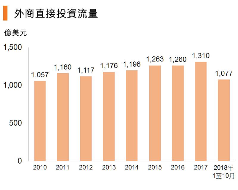 圖:外商直接投資流量 (中國)