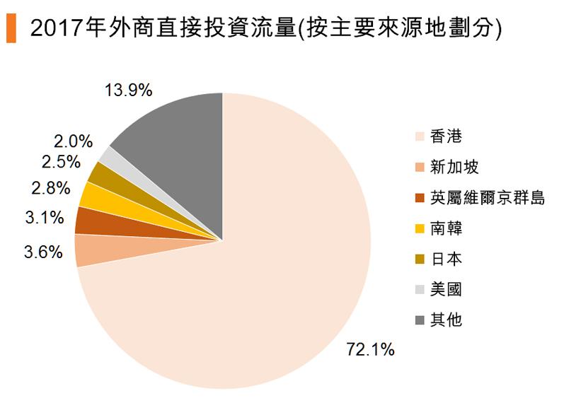 圖:2017年外商直接投資流量(按主要來源地劃分)