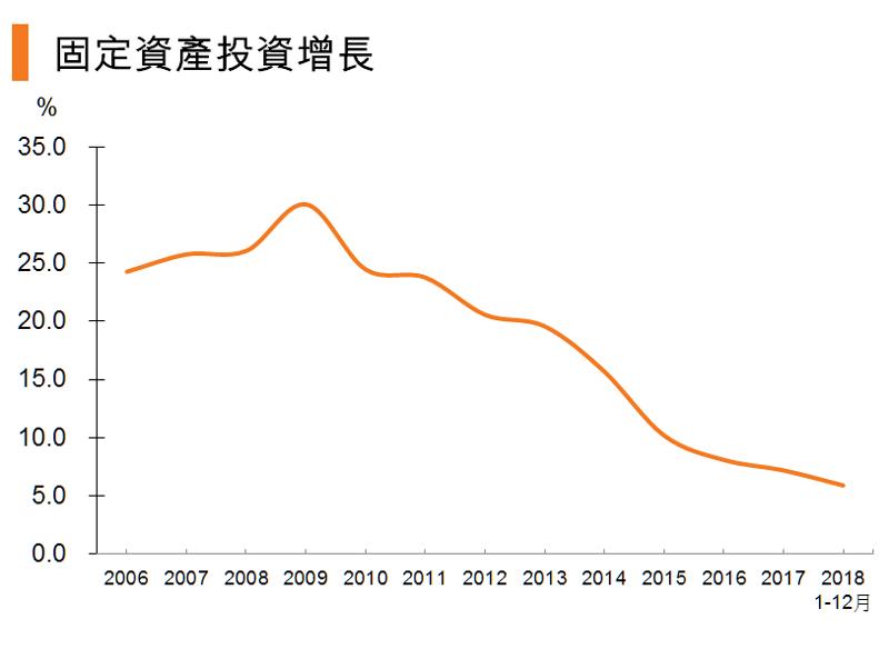 图:固定资产投资增长 (中国)