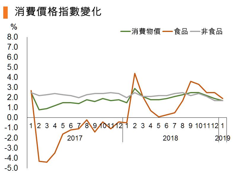 图:消费价格指数变化