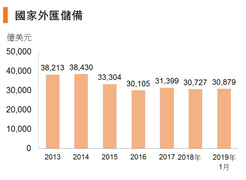 图:国家外汇储备 (中国)