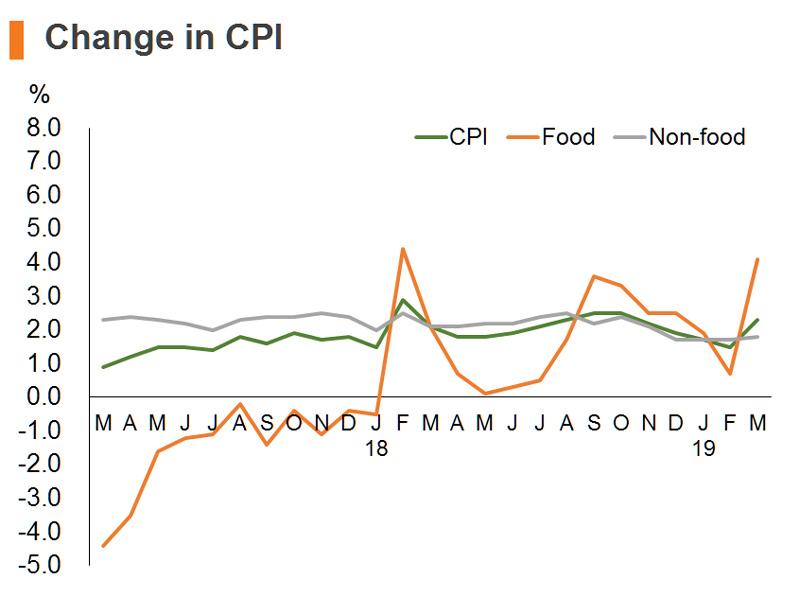 Chart: Change in CPI (China)