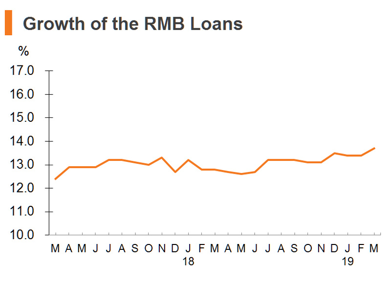 Chart: Growth of the RMB Loans (China)