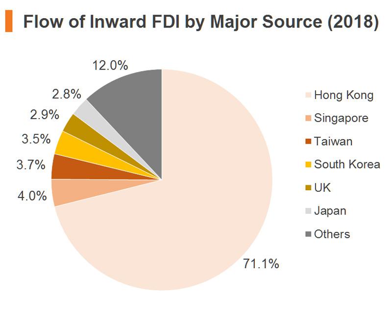 Chart: Flow of Inward FDI by Major Source (2018) (China)