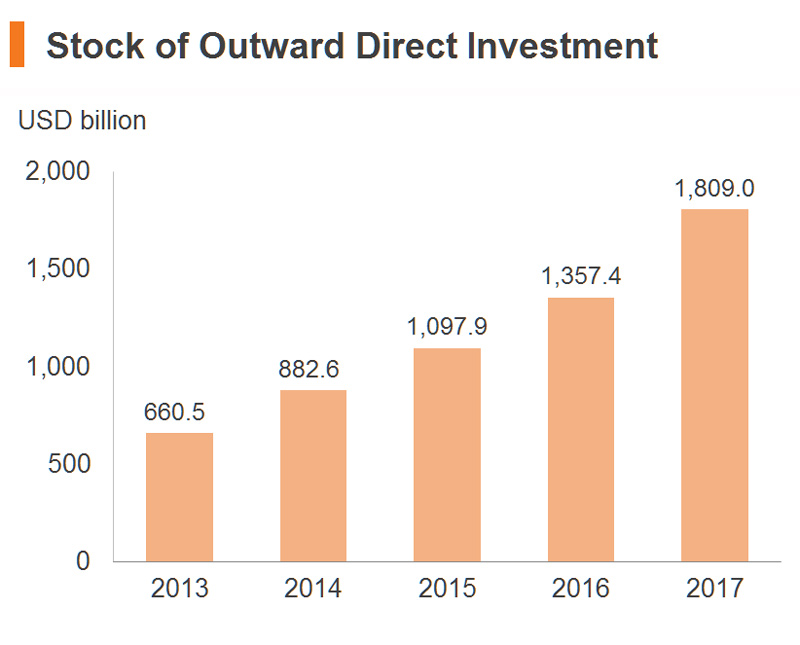 Chart: Stock of Outward Direct Investment (China)