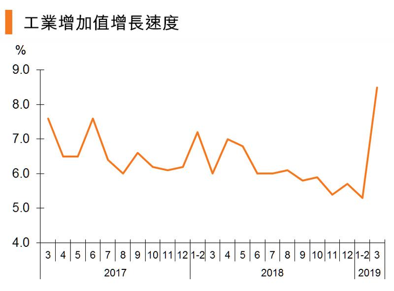图:工业增加值增长速度 (中国)