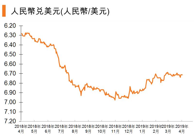 图:人民币兑美元(人民币_美元) (中国)