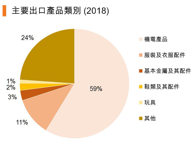 图:主要出口产品类别 (2018) (中国)