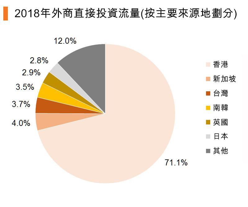 图:2018年外商直接投资流量(按主要来源地划分)
