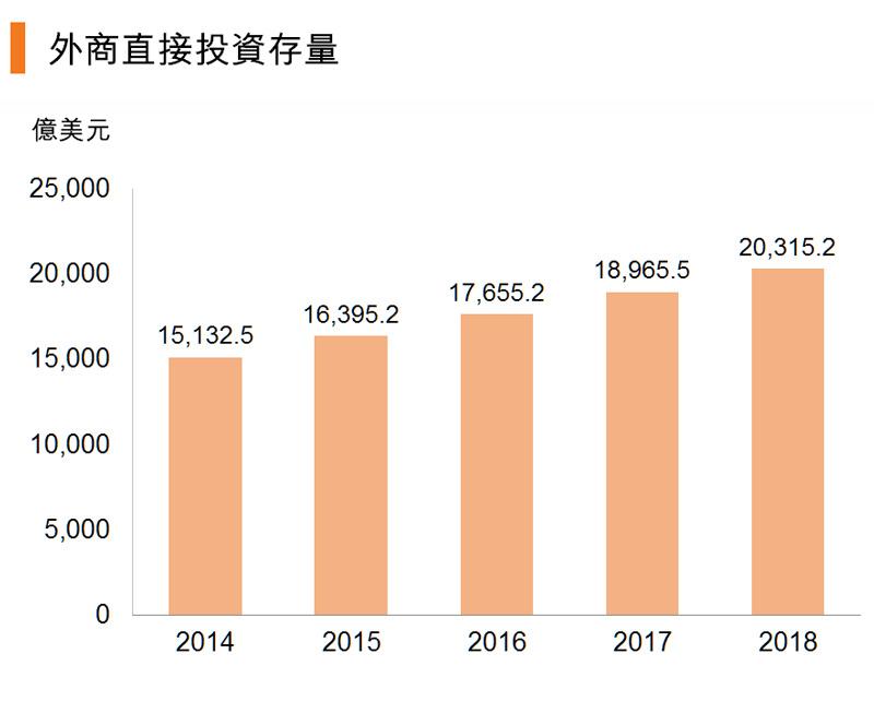 图:外商直接投资存量 (中国)
