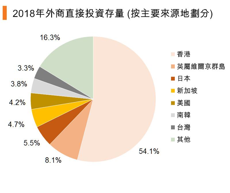 图:2018年外商直接投资存量(按主要来源地划分)