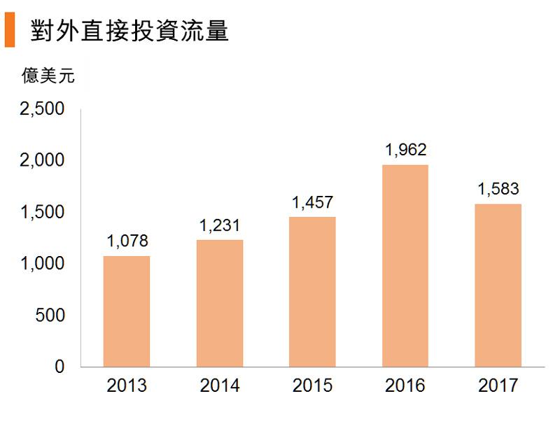 图:对外直接投资流量 (中国)