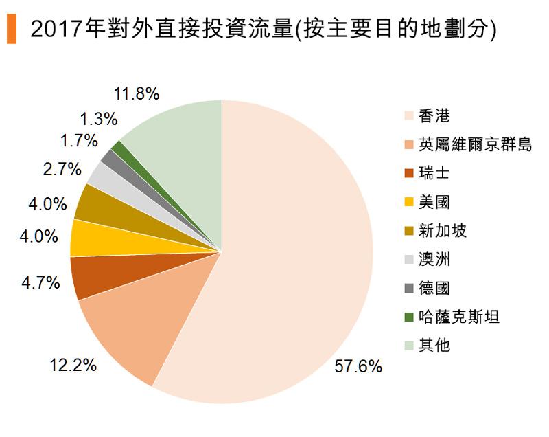 图:2017年对外直接投资流量(按主要目的地划分) (中国)