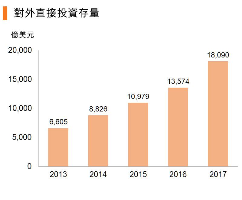 图:对外直接投资存量 (中国)