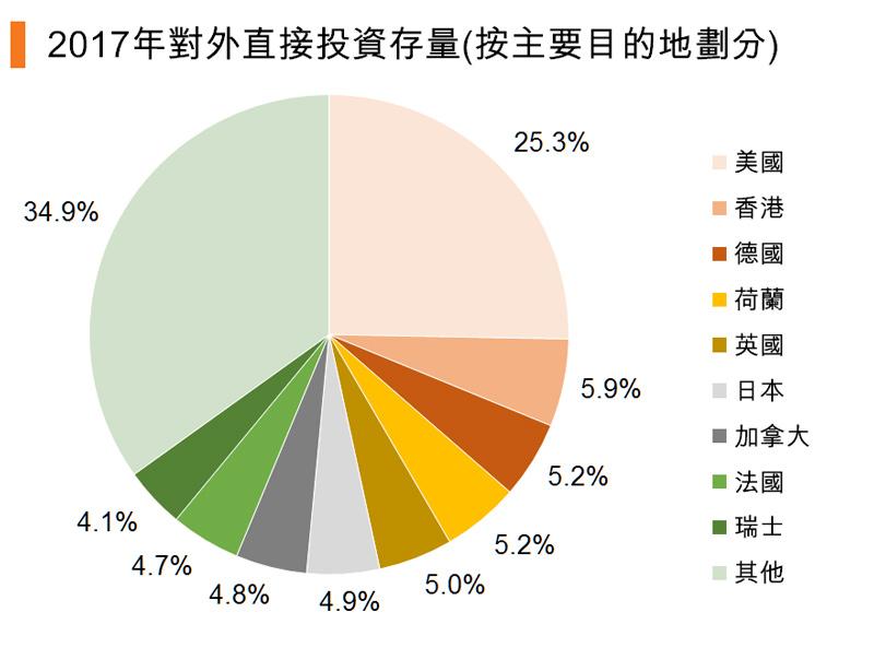 图:2017年对外直接投资存量(按主要目的地划分) (中国)