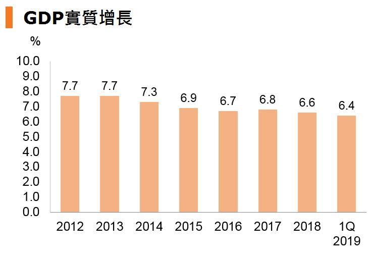 圖:GDP實質增長 (中國)