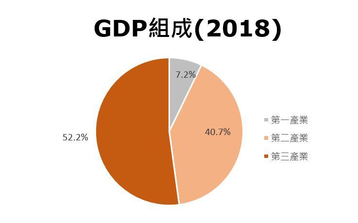图:GDP组成(2018) (中国)