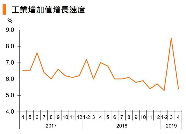 圖:工業增加值增長速度 (中國)