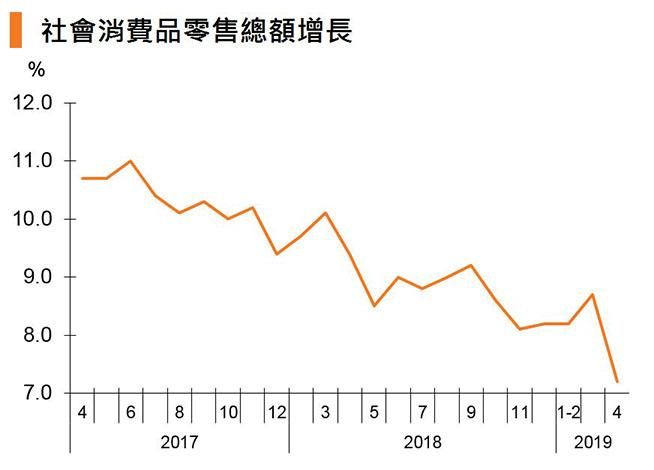 圖:社會消費品零售總額增長 (中國)